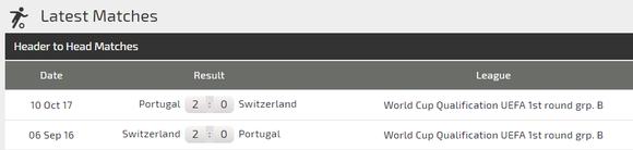 Nhận định Bồ Đào Nha – Thụy Sĩ: Ronaldo lại tung hoànhh ở Dragao ảnh 3