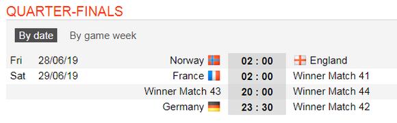 Lịch thi đấu World Cup bóng đá Nữ, vòng 16 đội (Mới cập nhật) ảnh 3