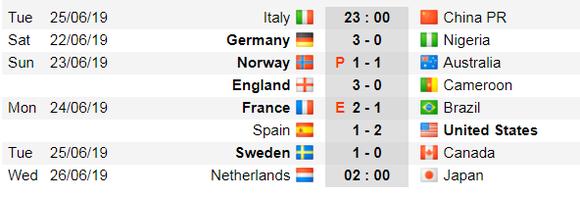 Lịch thi đấu bóng đá World Cup bóng đá nữ, ngày 25-6 ảnh 2