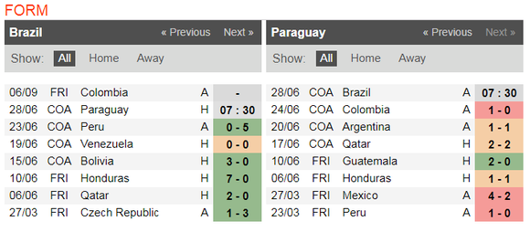 Nhận định Brazil – Paraguay: Selecao quyết rửa mối hận lòng ảnh 3