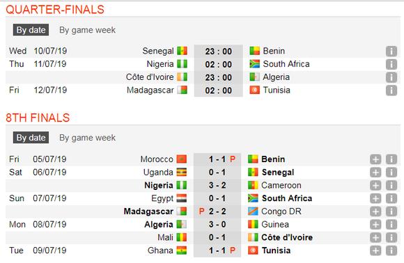 Lịch thi đấu bóng đá Cúp châu Phi, vòng tứ kết  ảnh 4