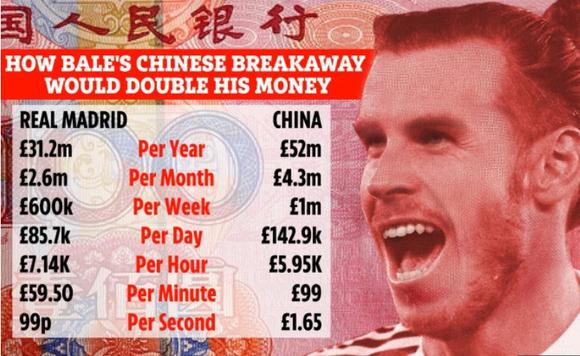 Gareth Bale sang Trung Quốc nhận mức lương kỷ lục: 1 triệu bảng/tuần ảnh 1