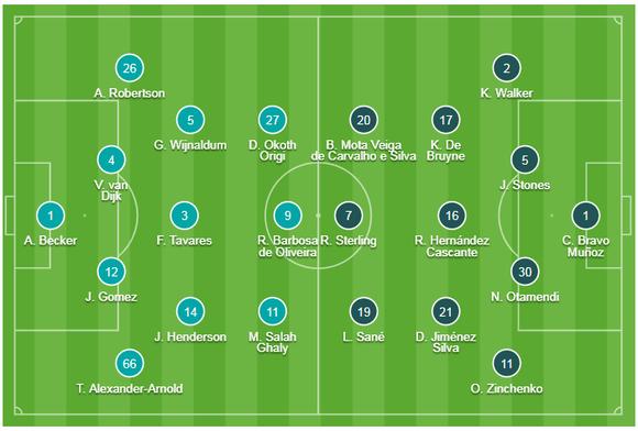 TRỰC TIẾP Liverpool - Manchester Cịty: Trận Siêu kinh điển đảo quốc ảnh 2
