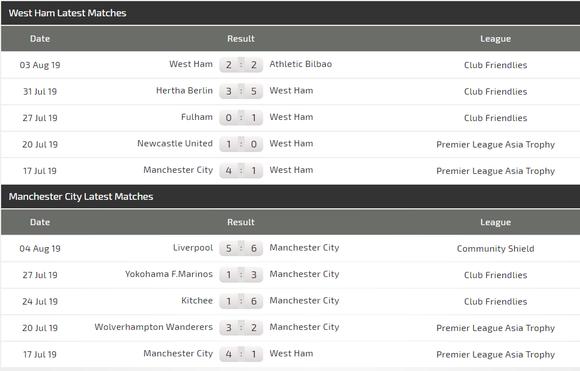 Nhận định West Ham - Man City: Chứng tỏ uy quyền ảnh 3