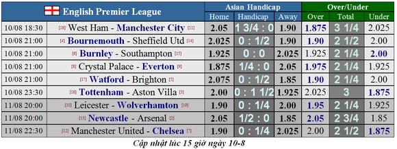 Nhận định Newcastle - Arsenal: Pháo thủ dạo mát ở St. James' Park (Mới cập nhật) ảnh 5