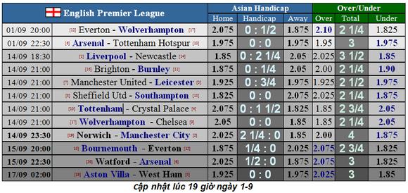 Nhận định Arsenal – Tottenham: Trận derby cân não (Mới cập nhật) ảnh 1