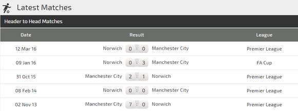 Nhận định Norwich - Man City: Vuợt qua thách thức (Mới cập nhật) ảnh 3