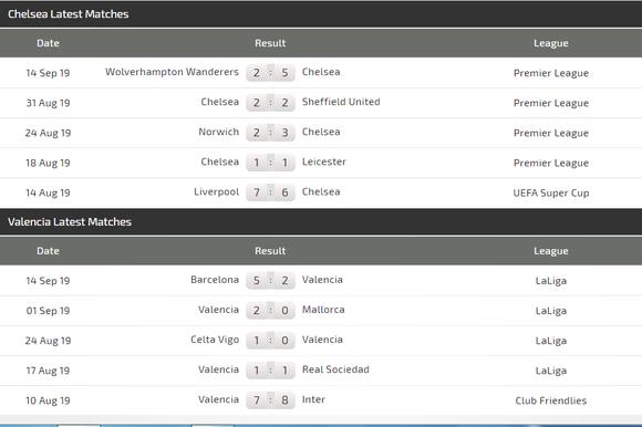 Nhận định Chelsea - Valencia: Ba chú nhóc lại tung hoành (Mới cập nhật) ảnh 3
