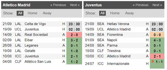 Nhận định Atletico Madrid – Juventus: Joao Felix đối đầu Ronaldo (Mới cập nhật) ảnh 3