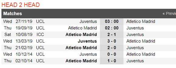 Nhận định Atletico Madrid – Juventus: Joao Felix đối đầu Ronaldo (Mới cập nhật) ảnh 2