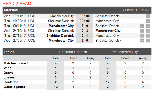 Nhận định Shakhtar – Man City:  Tìm lại hơi thở chiến thắng (Mới cập nhật) ảnh 2