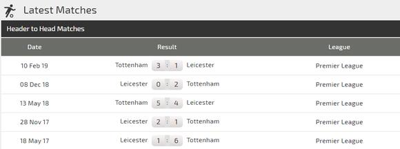 Nhận định Leicester City – Tottenham: Trận chiến giữa cáo và gà (Mới cập nhật) ảnh 3