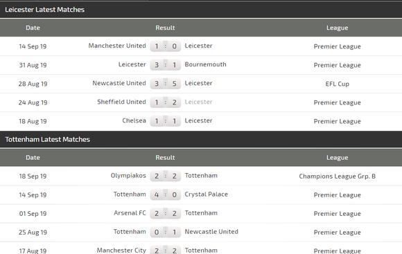 Nhận định Leicester City – Tottenham: Trận chiến giữa cáo và gà (Mới cập nhật) ảnh 4