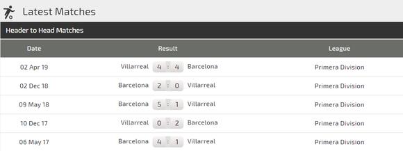 Nhận định Barcelona - Villarreal: Messi xuất trận, đánh chìm Tàu ngầm vàng ảnh 3