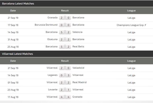 Nhận định Barcelona - Villarreal: Messi xuất trận, đánh chìm Tàu ngầm vàng ảnh 4