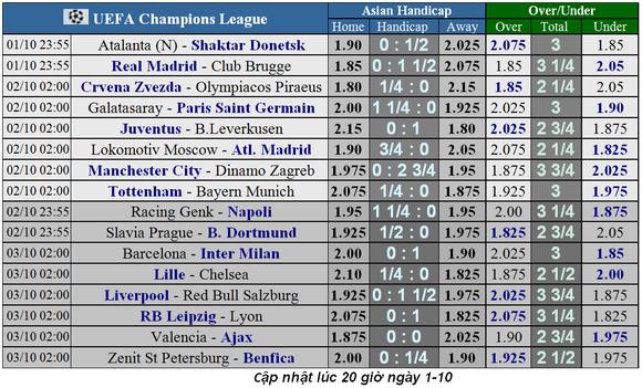 Nhận định Tottenham – Bayern Munich: Bất phân thắng bại (Mới cập nhật) ảnh 1