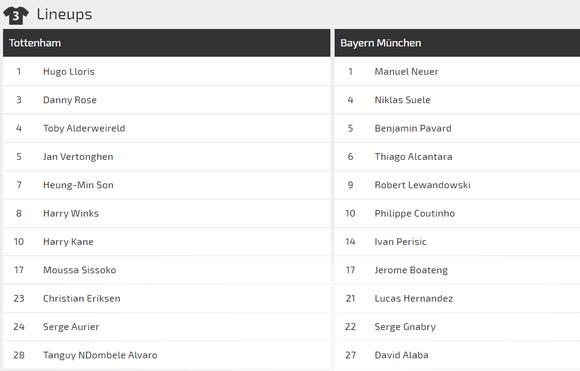 Nhận định Tottenham – Bayern Munich: Bất phân thắng bại (Mới cập nhật) ảnh 3