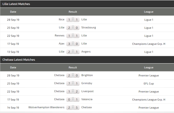 Nhận định Lille - Chelsea: Chờ tin chiến thắng (Mới cập nhật) ảnh 4