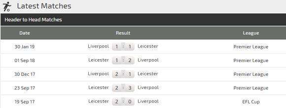 Nhận định Liverpool – Leicester City: Bầy cáo thách thức Anfield ảnh 2