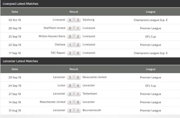 Nhận định Liverpool – Leicester City: Bầy cáo thách thức Anfield ảnh 3
