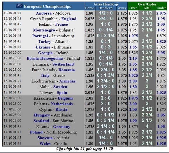 Lịch thi đấu vòng loại EURO 2020, ngày 12-10:  Pháp và Anh chắc thắng ảnh 1