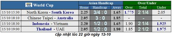 Lịch thi đấu Vòng loại World Cup 2022, Việt Nam và chuyến phiêu lưu sang Indonesia (Mới cập nhật) ảnh 2
