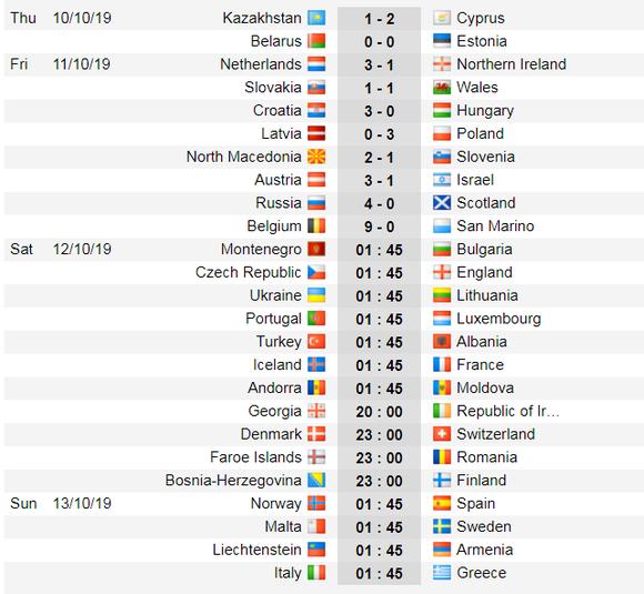 Lịch thi đấu vòng loại EURO 2020, ngày 14-10: Pháp căng thẳng trước Thổi Nhĩ Kỳ (Mới cập nhật) ảnh 3
