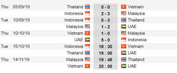Lịch thi đấu Vòng loại World Cup 2022, Nhà cái đoán Indo cầm hòa Việt Nam ảnh 4