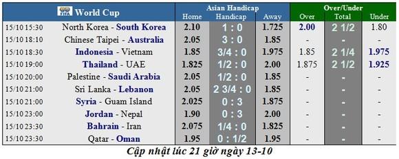 Lịch thi đấu Vòng loại World Cup 2022, Nhà cái đoán Indo cầm hòa Việt Nam ảnh 2