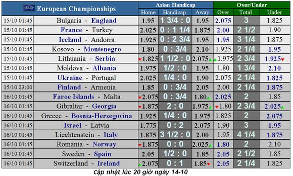 Lịch thi đấu vòng loại EURO 2020, ngày 14-10: Pháp căng thẳng trước Thổi Nhĩ Kỳ (Mới cập nhật) ảnh 1