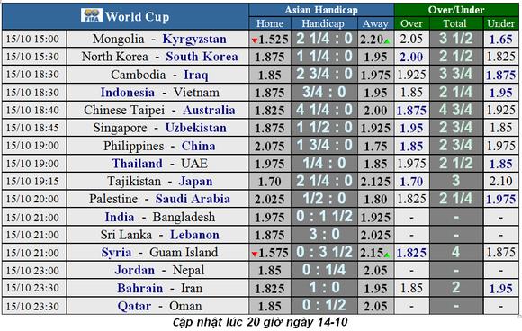 Lịch thi đấu Vòng loại World Cup 2022, Nhà cái đoán Indo cầm hòa Việt Nam ảnh 1