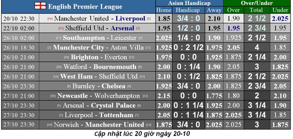 Nhận định Man United – Liverpool: Ngăn làn sóng dữ (Mới cập nhật) ảnh 1