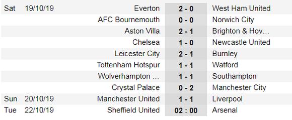 Kết quả và xếp hạng giải Ngoại hạng Anh, vòng 9: Quỷ đỏ bất ngờ cầm chân Liverpool ảnh 1