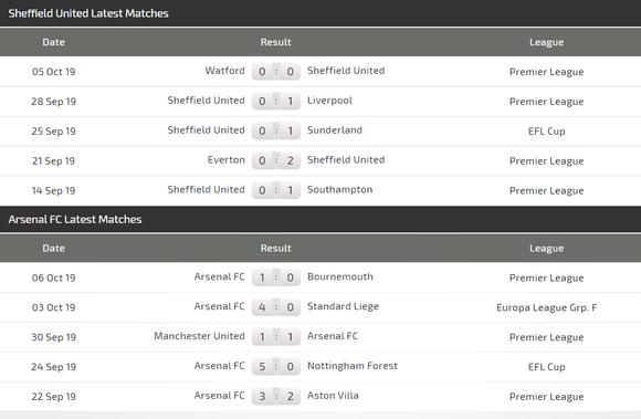Lịch thi đấu Ngoại hạng Anh ngày 21-10: Arsenal săn tìm chiến thắng ảnh 3