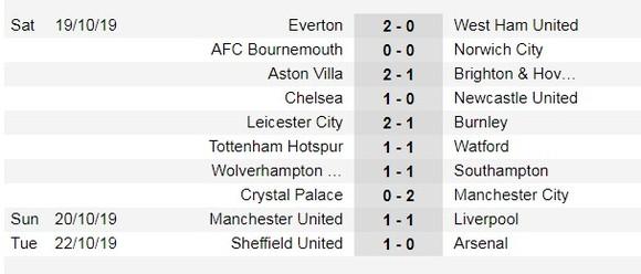 Lịch thi đấu Ngoại hạng Anh ngày 26-10: Man City và Chelsea quyết thắng (Mới cập nhật) ảnh 4
