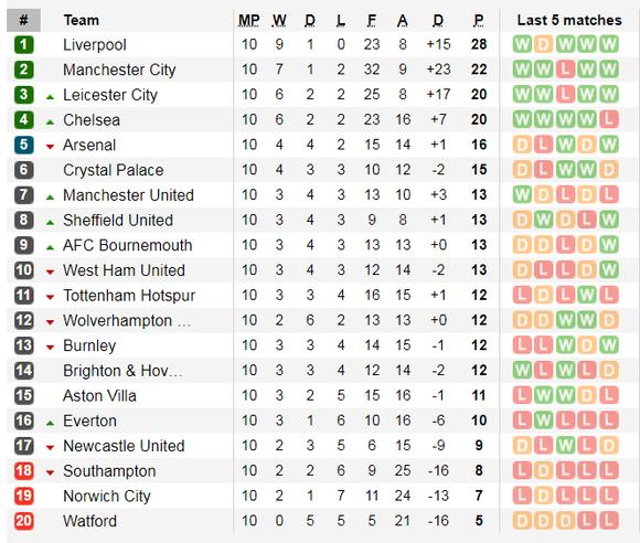Nhận định Aston Villa – Liverpool: Chờ cơn mưa bàn thắng (Mới cập nhật) ảnh 6