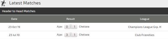 Nhận định Chelsea – Ajax: The Blues thận trọng trước khối thuốc nổ Amsterdam ảnh 5
