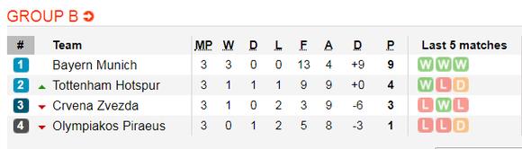 Nhận định Crvena Zvezda - Tottenham: Khi Harry Kane  trở lại (Mới cập nhật) ảnh 2