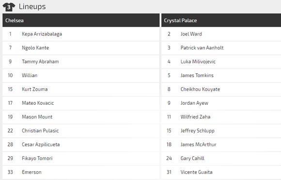 Nhận định Chelsea – Crystal Palace: The Blues khuất phục Đại bàng ảnh 2