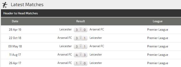 Nhận định Leicester – Arsenal: Bầy cáo sát thủ (Mới cập nhật) ảnh 4