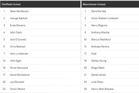 Nhận định Sheffield United – Man United: Quỷ đỏ hồi sinh (Mới cập nhật) ảnh 3