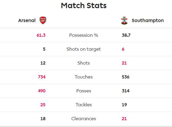 Arsenal - Southampton 2-2: Lacazette cứu nguy Pháo thủ phút 90+6 ảnh 8