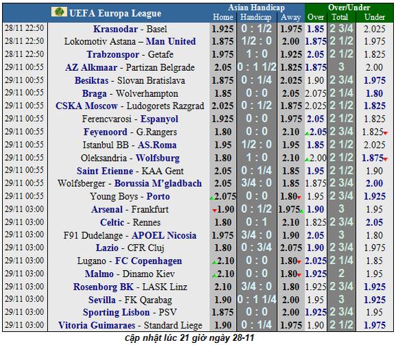 Nhận định Arsenal - Frankfurt: Chia điểm ở Emirates (Mới cập nhật) ảnh 1
