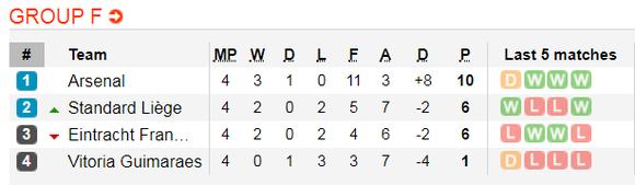 Nhận định Arsenal - Frankfurt: Chia điểm ở Emirates (Mới cập nhật) ảnh 2