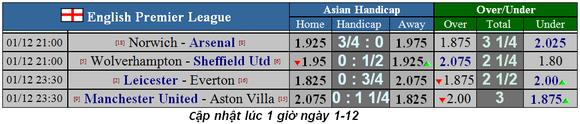 Nhận định Man United - Aston Villa: Chờ Rashford tỏa sáng ảnh 1