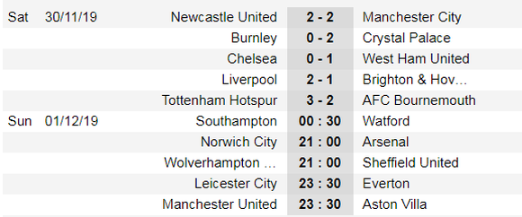 Kết quả Xếp hạng giải Ngoại hạng Anh ngày 30-11: Man City thảm bại, Liverpool bứt phá ảnh 1