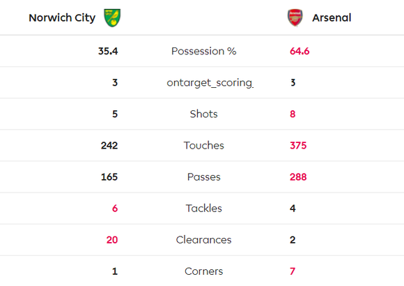 Norwich City - Arsenal 2-2: Aubameyang cứu nguy Pháo thủ  ảnh 6