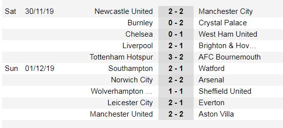 Lịch thi đấu Ngoại hạng Anh, vòng 14 ngày 4-12: Mourinho trở lại Old Trafford  ảnh 3