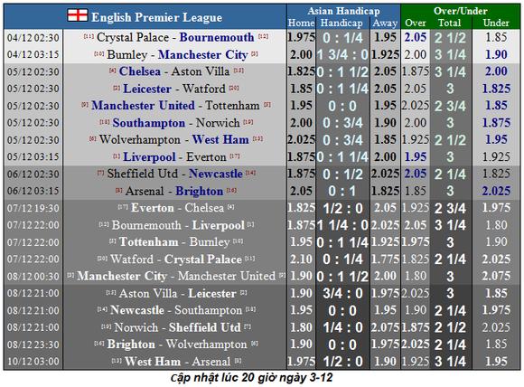 Lịch thi đấu Ngoại hạng Anh, vòng 14 ngày 4-12: Mourinho trở lại Old Trafford  ảnh 1