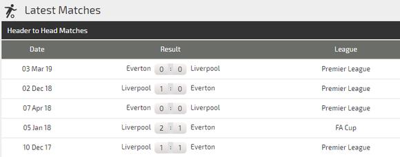 Nhận định Liverpool – Everton: Klopp quyết thắng trận derby Merseyside (Mới cập nhật) ảnh 3